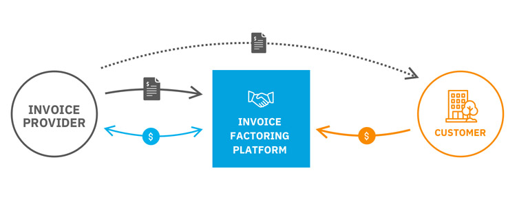 Invoice Factoring Platform Software - Factoring Process
